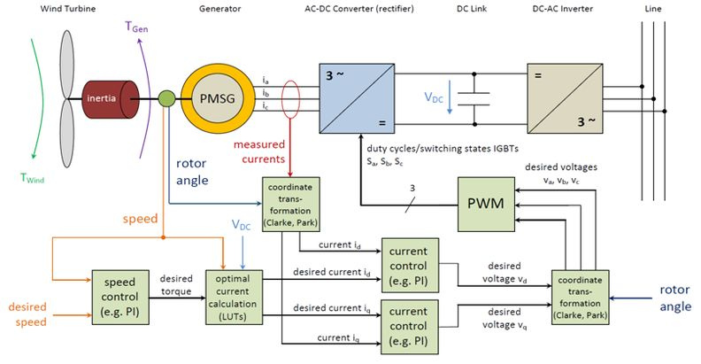 Elektrotechnik Control Design For Wind Power Generators